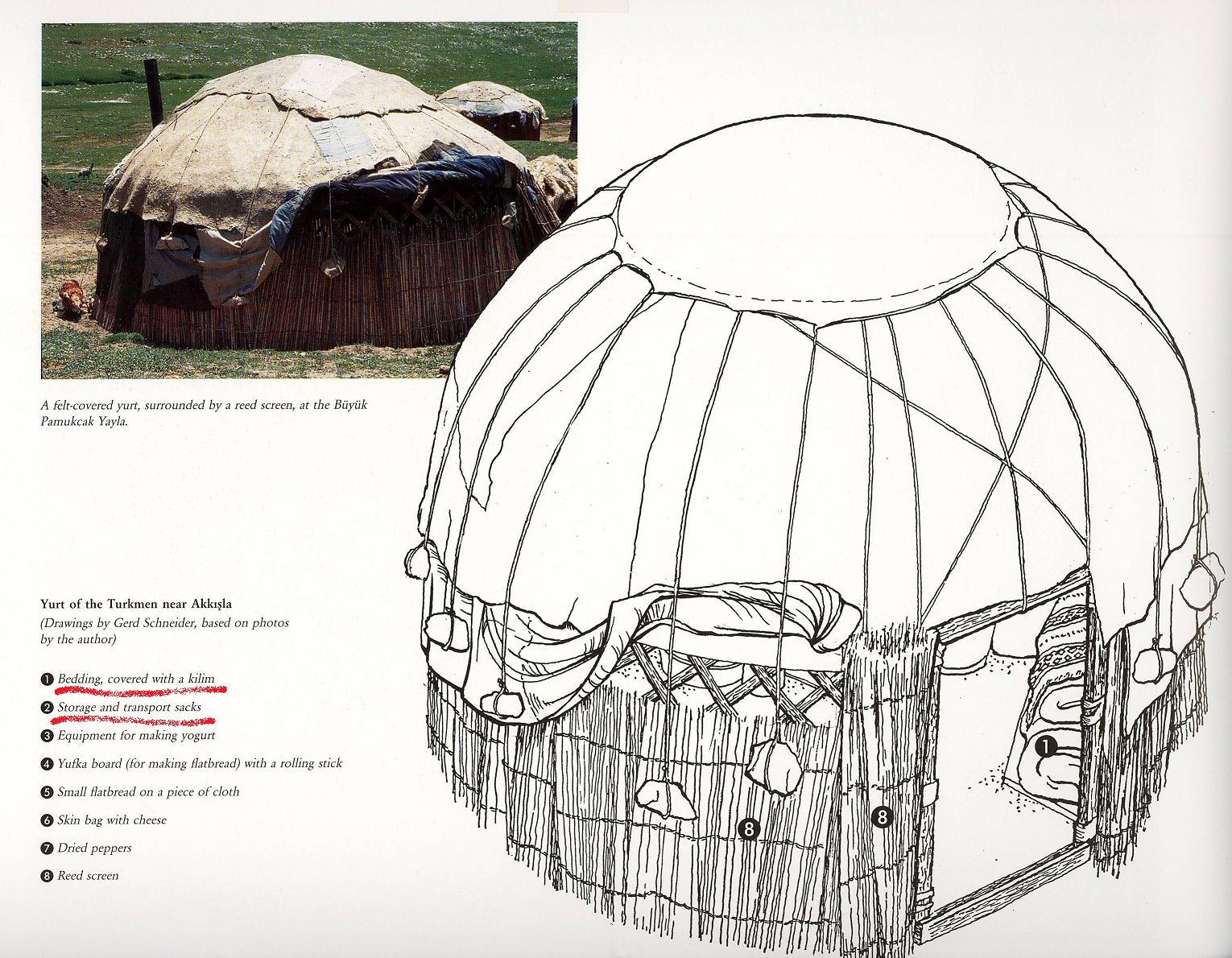 Anatolian Turkmen round felt tent drawing, from the book Nomads in Anatolia by Harald Böhmer